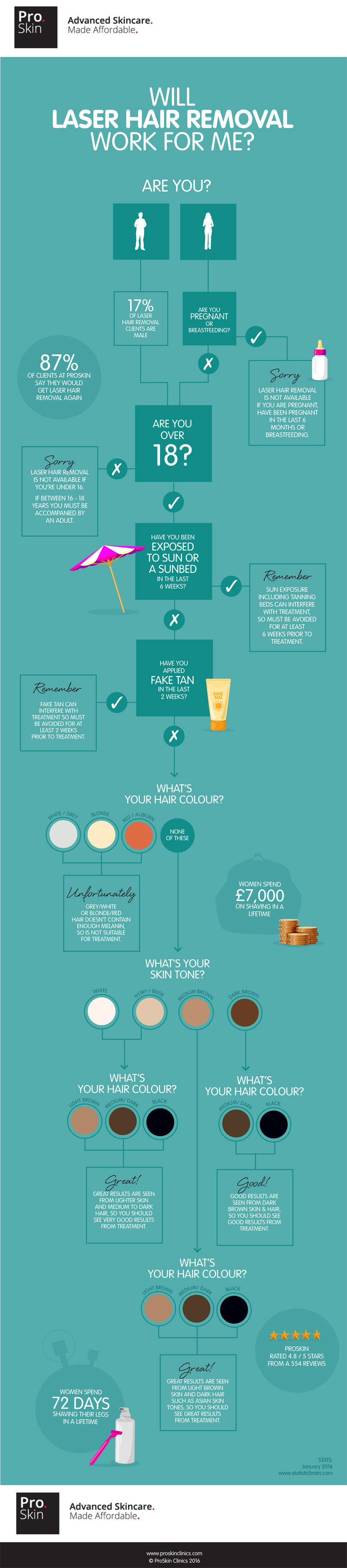 Proskin-Laser-Hair-Removal-Infographic